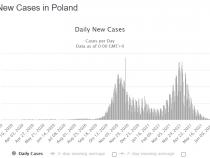 Massenimpfung überflüssig: 50% haben Antikörper gegen SARS ohne je erkrankt oder geimpft worden zu sein – Studie aus Polen