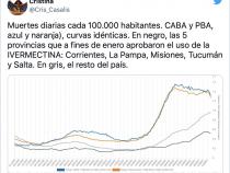 Ivermectin auch in Argentinien höchst erfolgreich angewendet