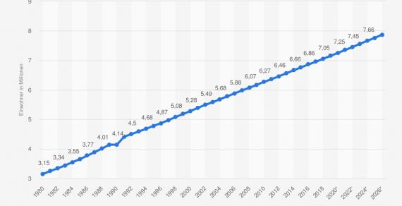 Paraguay Auswandern: Gesamtbevölkerung von 1980 bis 2019 und Prognosen bis 2026