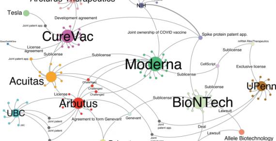 Eine Netzwerkanalyse von COVID-19 mRNA-Impfstoffpatente