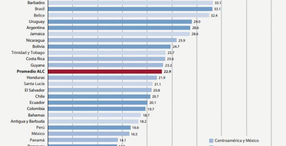 Paraguay hat die niedrigste Steuerbelastung in Südamerika