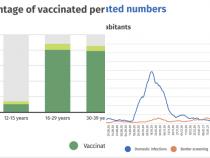 Island liefert den Nachweis, dass die Pandemie mit impfen nie endet: knapp 100 % sind geimpft, und es geht unvermindert weiter